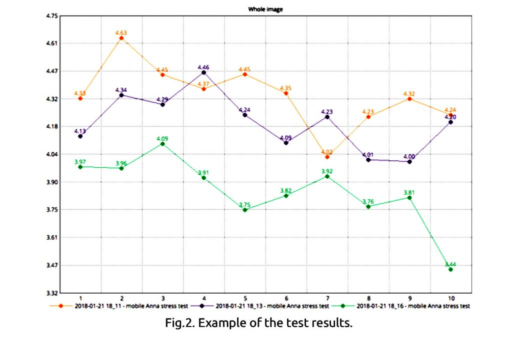 Mobile phone influence testing methodology