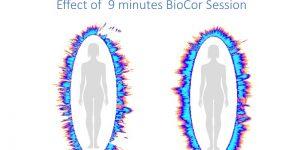 BioCor effect 9 min